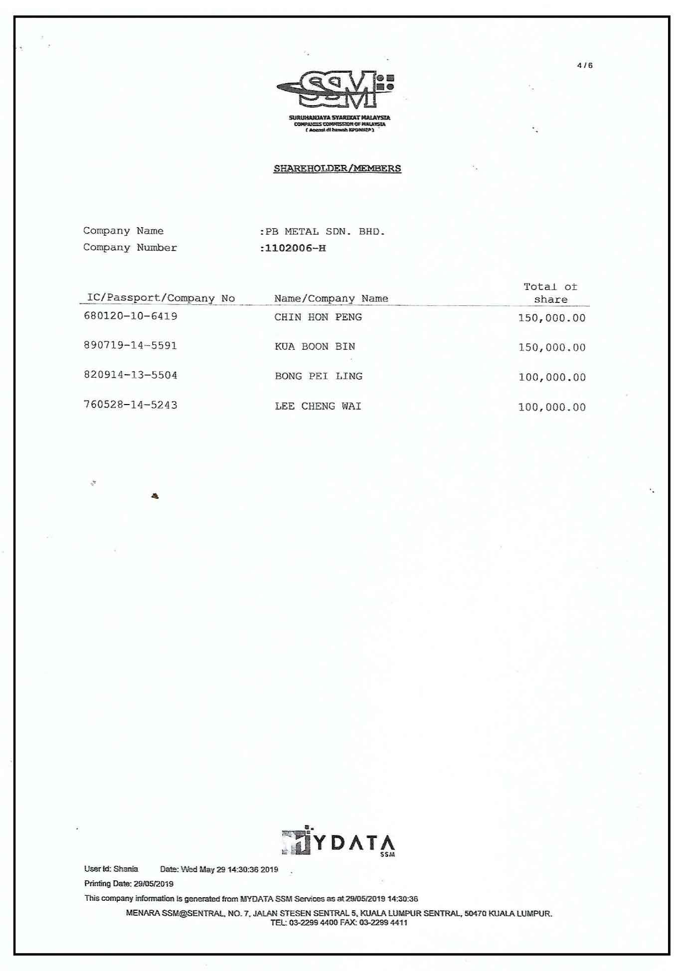 Shareholders & Members